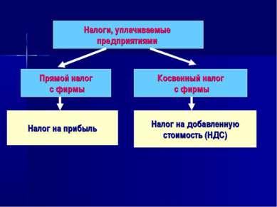 Налоги, уплачиваемые предприятиями Прямой налог с фирмы Косвенный налог с фир...