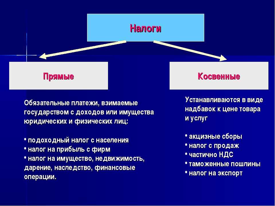 Налоги Прямые Косвенные Обязательные платежи, взимаемые государством с доходо...