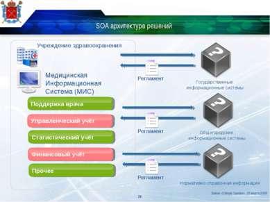 SOA архитектура решений * Поддержка врача Управленческий учёт Статистический ...