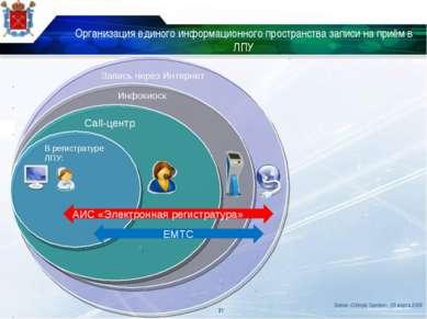 Организация единого информационного пространства записи на приём в ЛПУ * В ре...