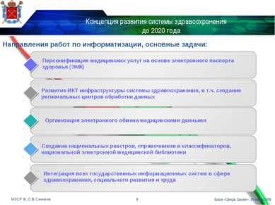 Концепция развития системы здравоохранения до 2020 года * Sokos «Olimpic Gard...