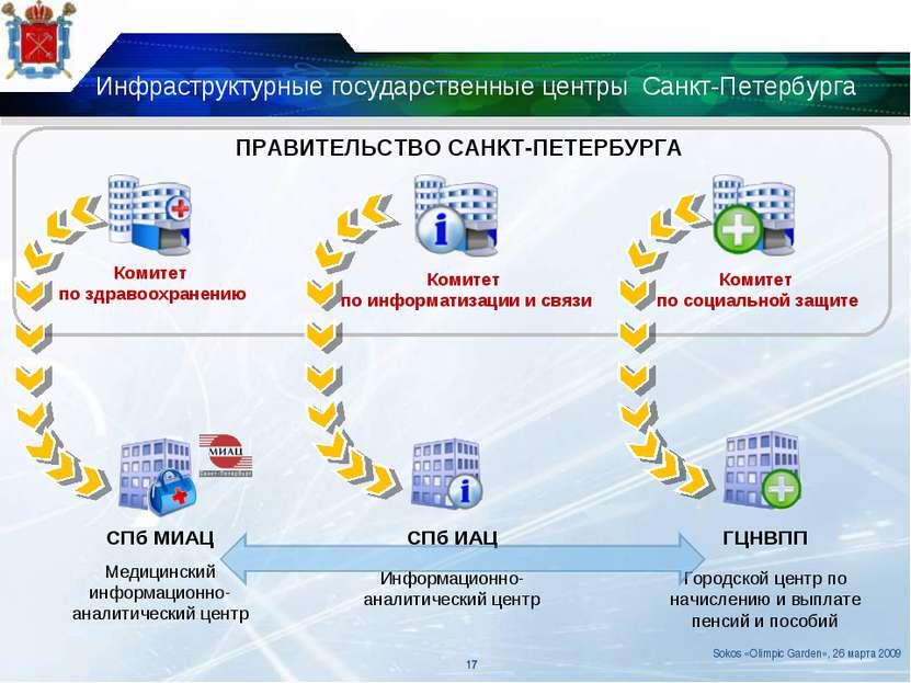 Инфраструктурные государственные центры Санкт-Петербурга ПРАВИТЕЛЬСТВО САНКТ-...