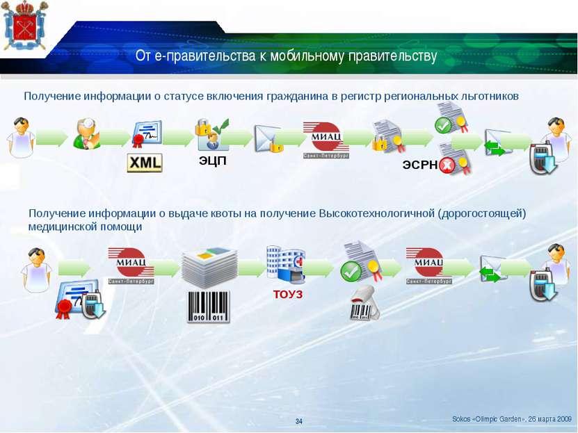 От е-правительства к мобильному правительству Получение информации о статусе ...