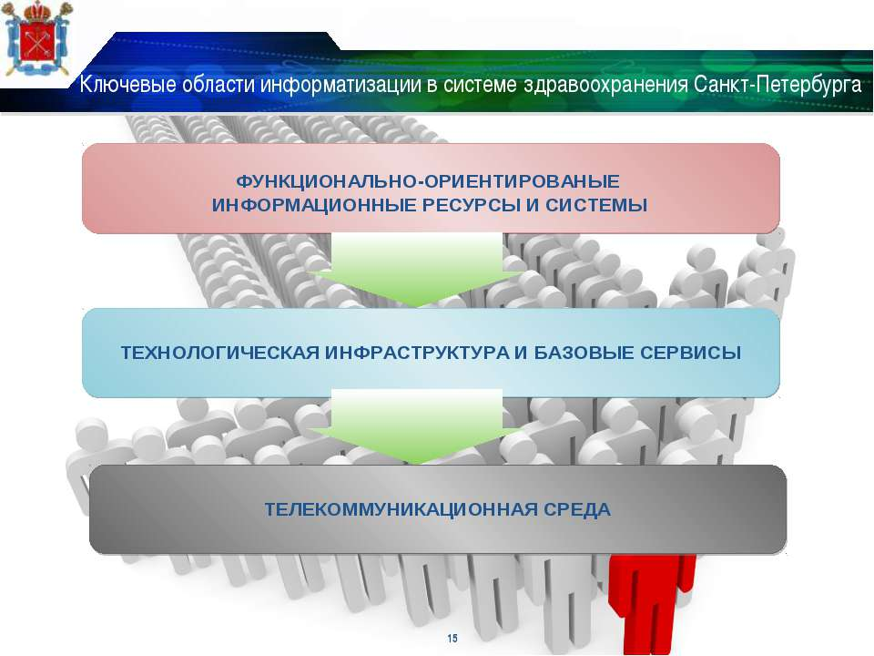 Ключевые области информатизации в системе здравоохранения Санкт-Петербурга * ...