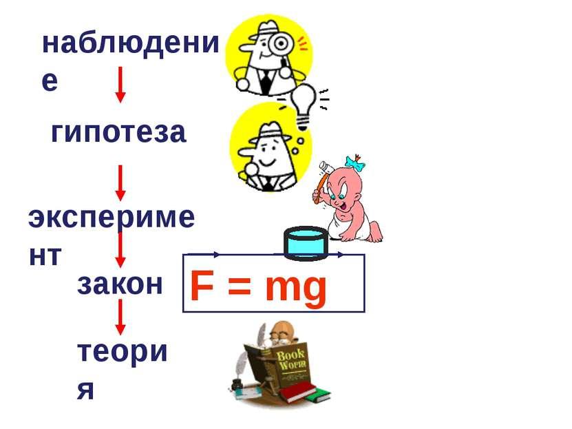 наблюдение гипотеза эксперимент закон теория F = mg
