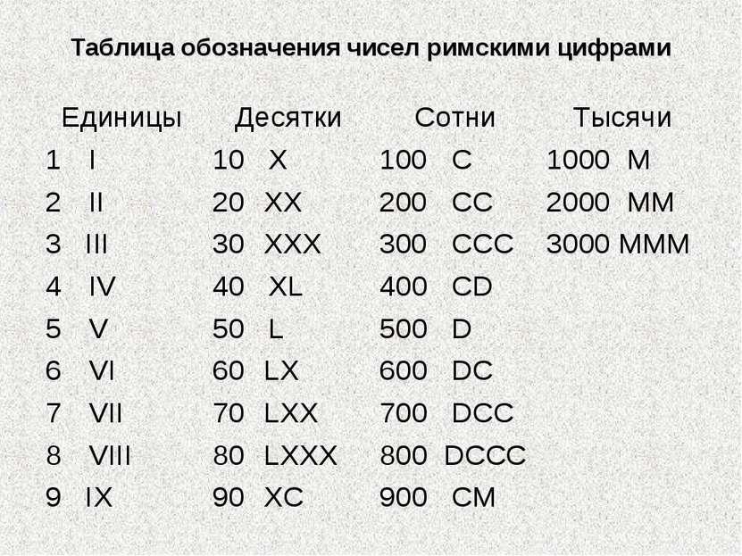 Таблица обозначения чисел римскими цифрами Единицы Десятки Сотни Тысячи I 10 ...