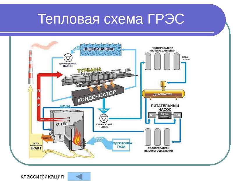 Тепловая схема ГРЭС классификация