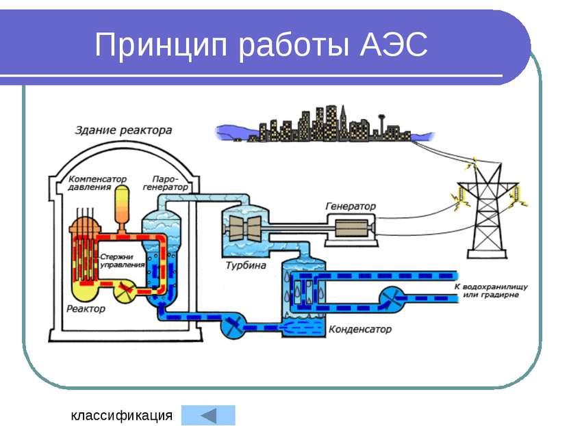 Принцип работы АЭС классификация
