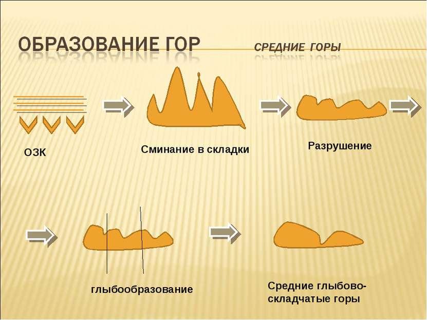 ОЗК Сминание в складки Разрушение глыбообразование Средние глыбово- складчаты...
