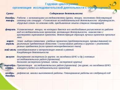 Годовая циклограмма организации исследовательской деятельности с обучающимися...