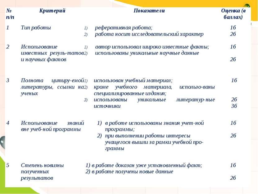 № п/п Критерий Показатели Оценка (в баллах) 1 Тип работы реферативная работа;...