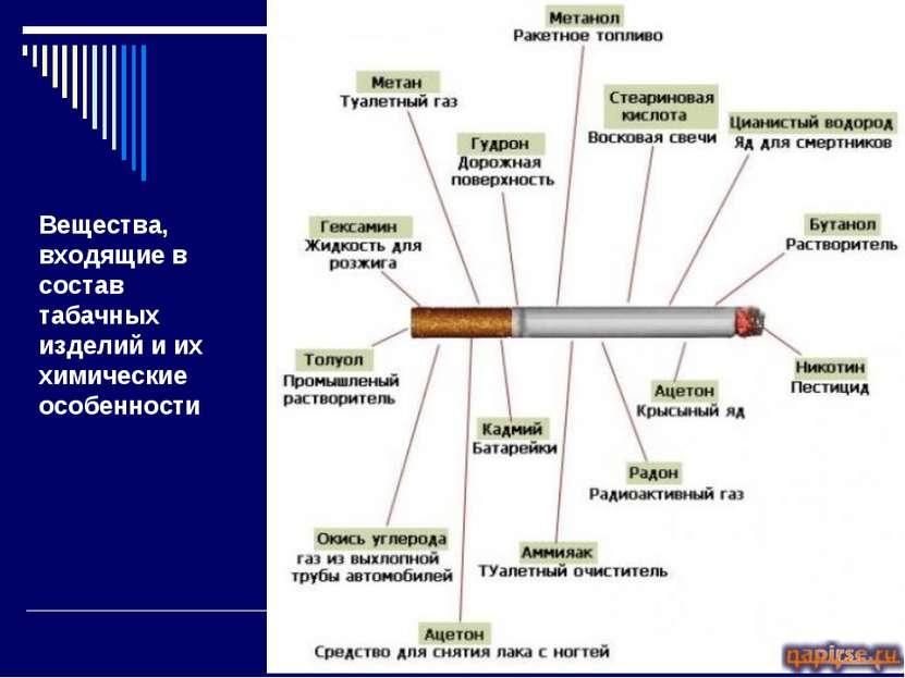 Вещества, входящие в состав табачных изделий и их химические особенности