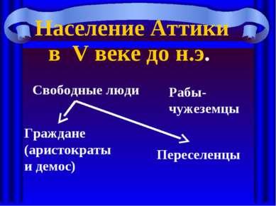 Рабы-чужеземцы Свободные люди Граждане (аристократы и демос) Переселенцы Насе...