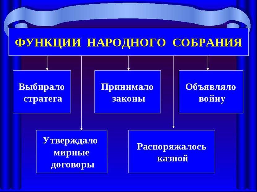 ФУНКЦИИ НАРОДНОГО СОБРАНИЯ Выбирало стратега Распоряжалось казной Утверждало ...