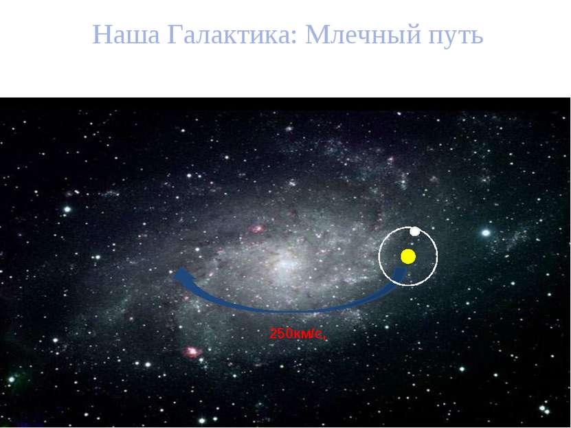 Наша Галактика: Млечный путь 250км/с,