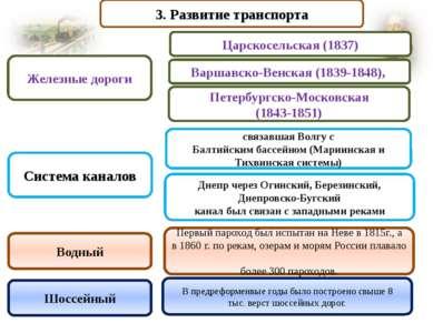 3. Развитие транспорта связавшая Волгу с Балтийским бассейном (Мариинская и Т...