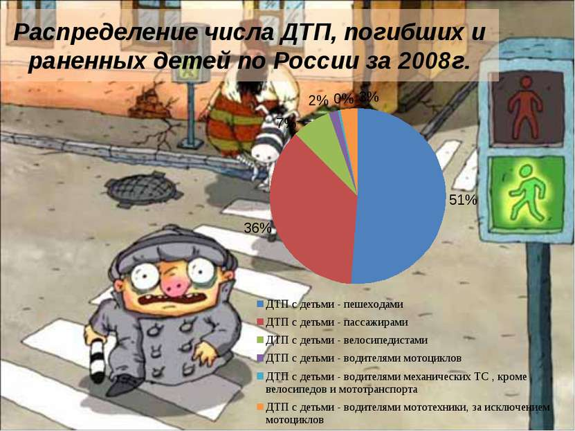 Распределение числа ДТП, погибших и раненных детей по России за 2008г.