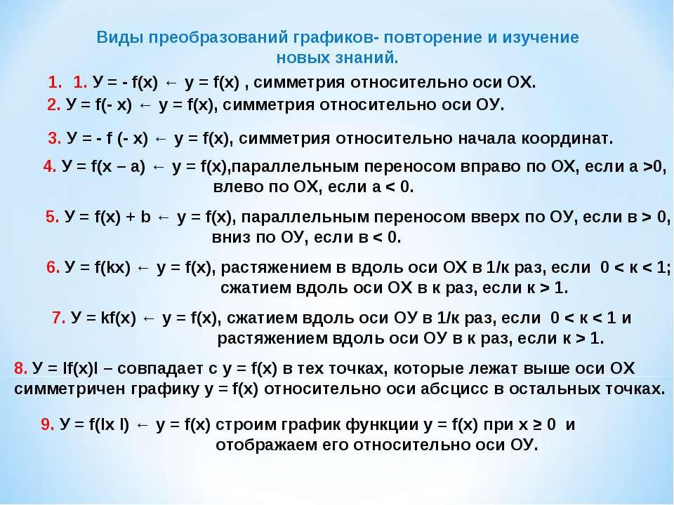 1. У = - f(x) ← y = f(x) , симметрия относительно оси ОХ. 2. У = f(- x) ← y =...