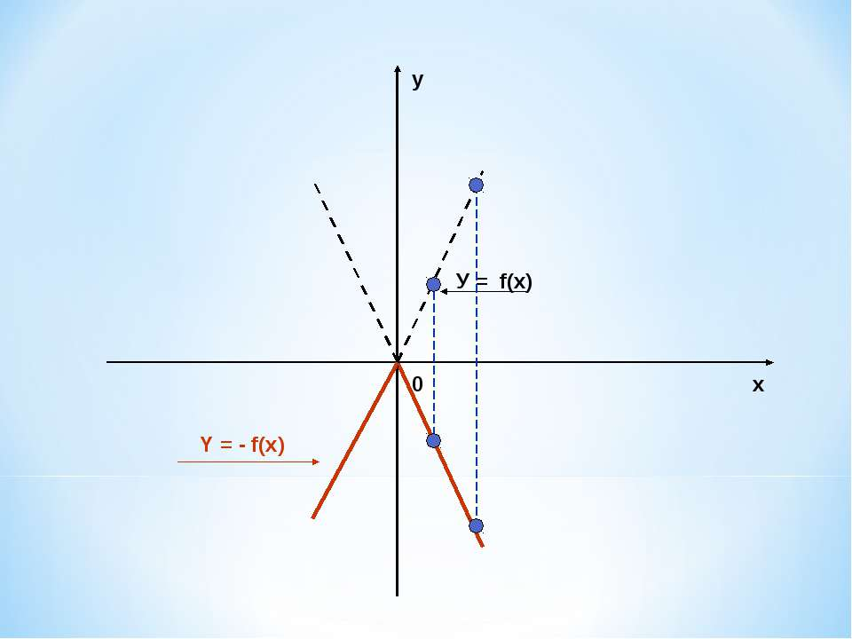 х у 0 У = f(x) Y = - f(x)