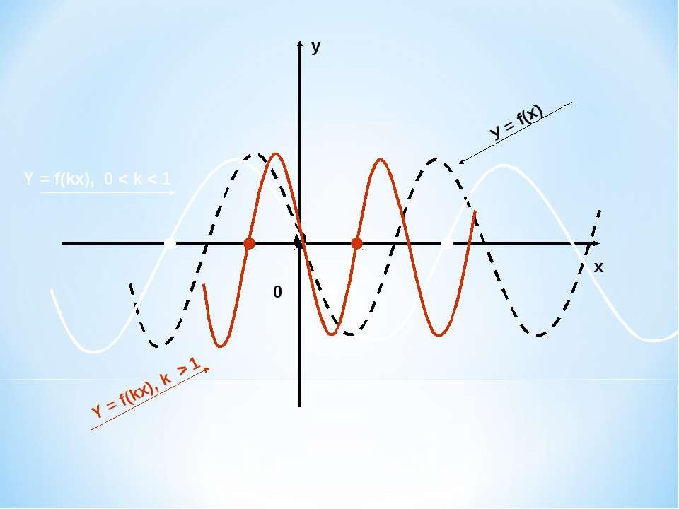 у х У = f(x) Y = f(kx), 0 < k < 1 Y = f(kx), k > 1 0