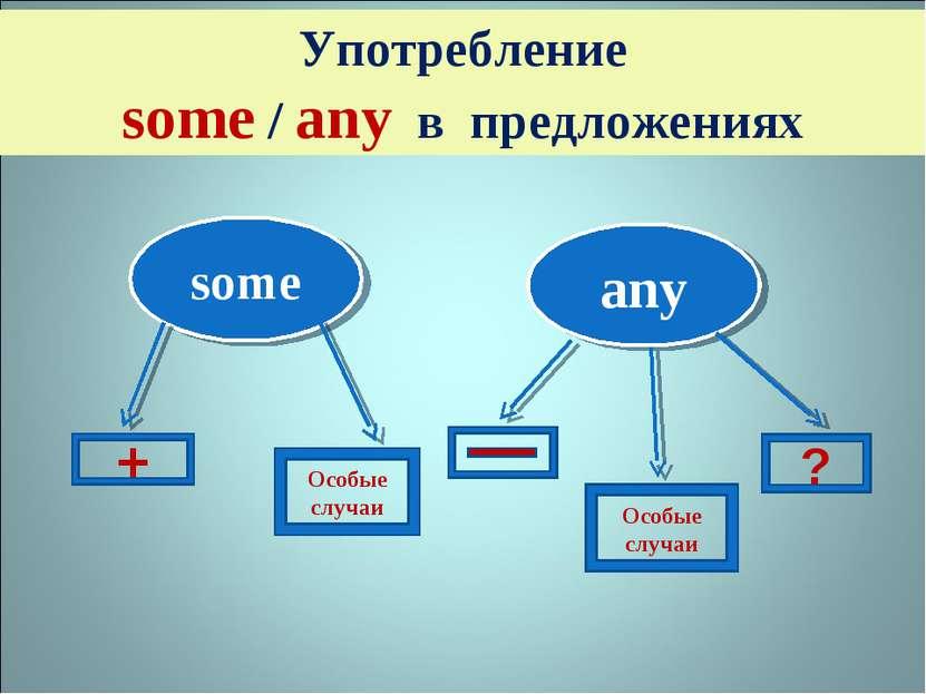 Употребление some / any в предложениях some any Особые случаи ? + Особые случаи