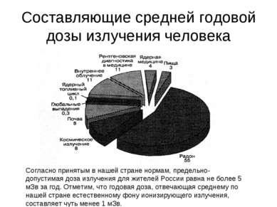 Составляющие средней годовой дозы излучения человека Согласно принятым в наше...