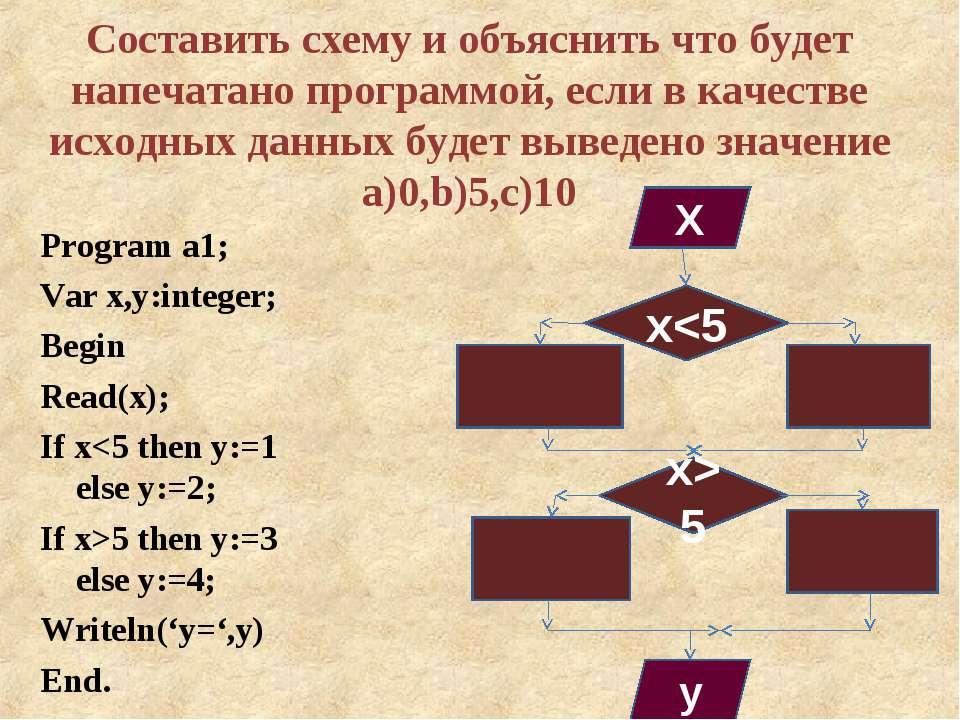 Составить схему и объяснить что будет напечатано программой, если в качестве ...