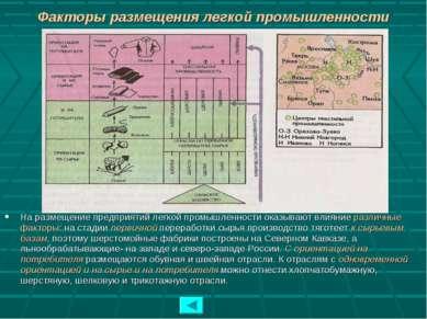 Факторы размещения легкой промышленности На размещение предприятий легкой про...