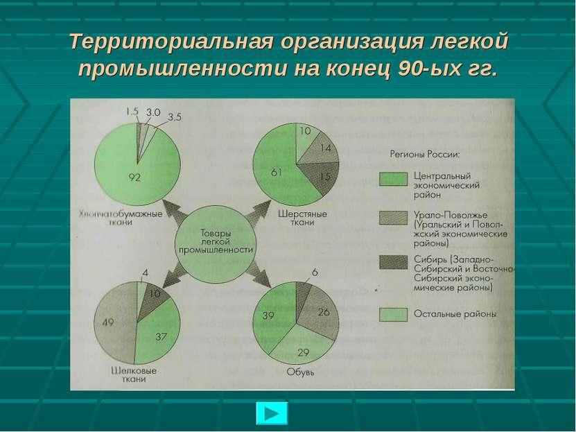 Территориальная организация легкой промышленности на конец 90-ых гг.