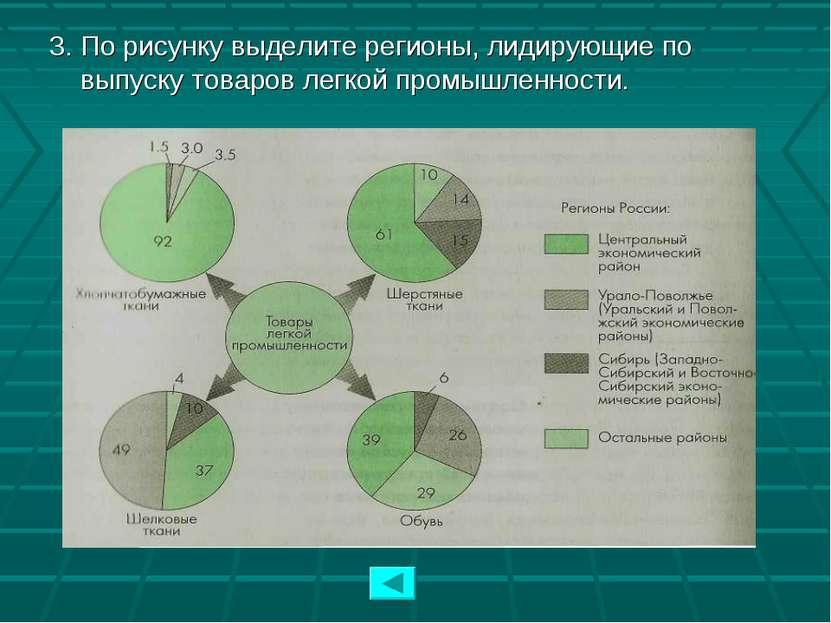 3. По рисунку выделите регионы, лидирующие по выпуску товаров легкой промышле...