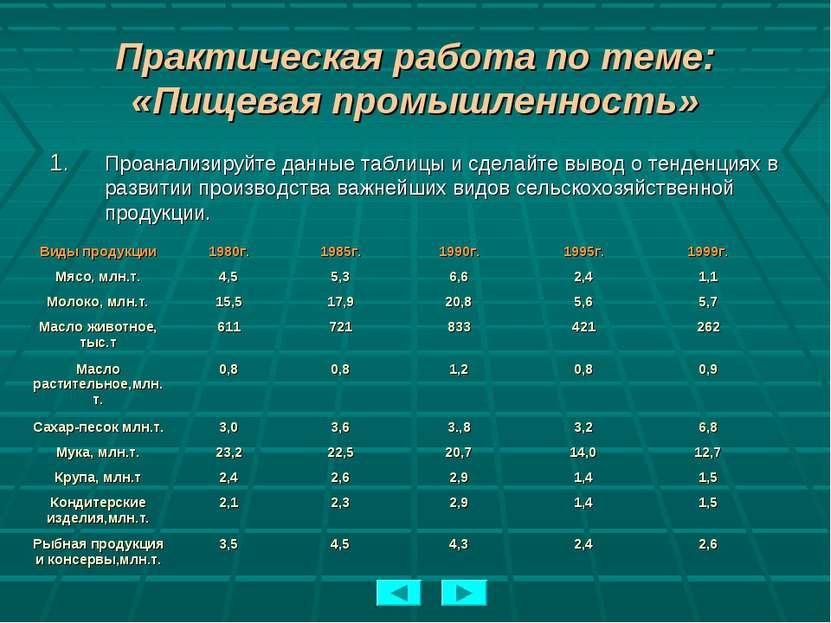 Практическая работа по теме: «Пищевая промышленность» Проанализируйте данные ...