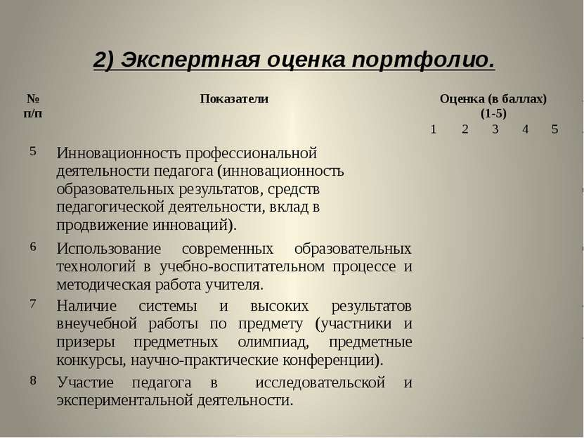 2) Экспертная оценка портфолио. № п/п Показатели Оценка (в баллах) (1-5) 1 2 ...