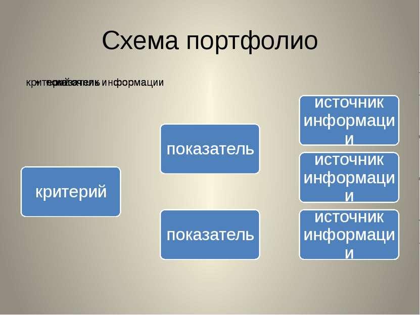 Схема портфолио