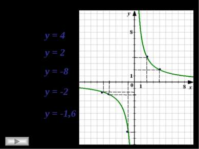 х = 2 у = 4 х = 4 у = 2 х = -1 у = -8 х = -4 у = -2 х = -5 у = -1,6