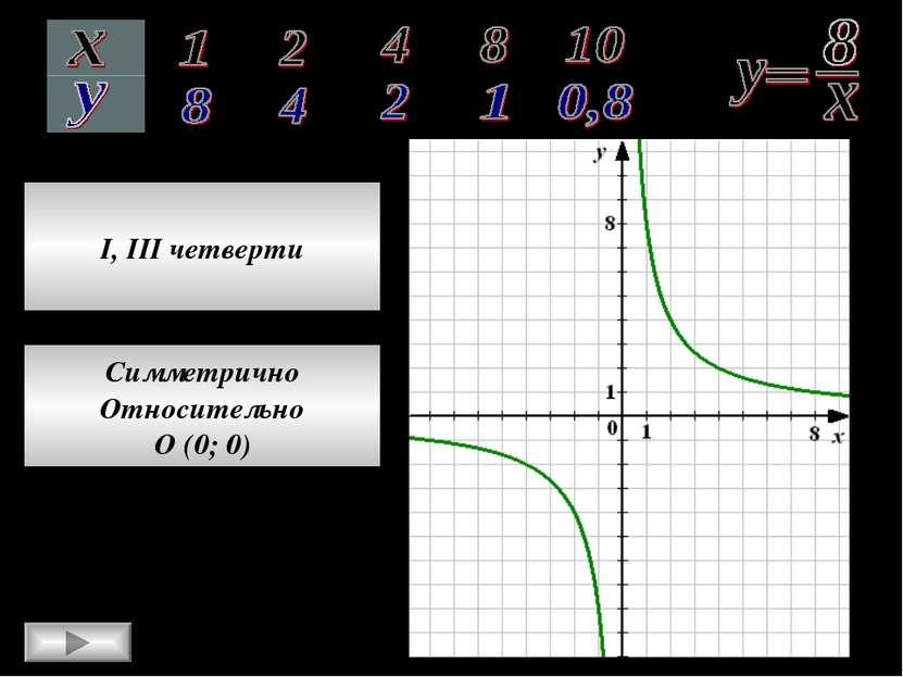 I, III четверти Симметрично Относительно О (0; 0)