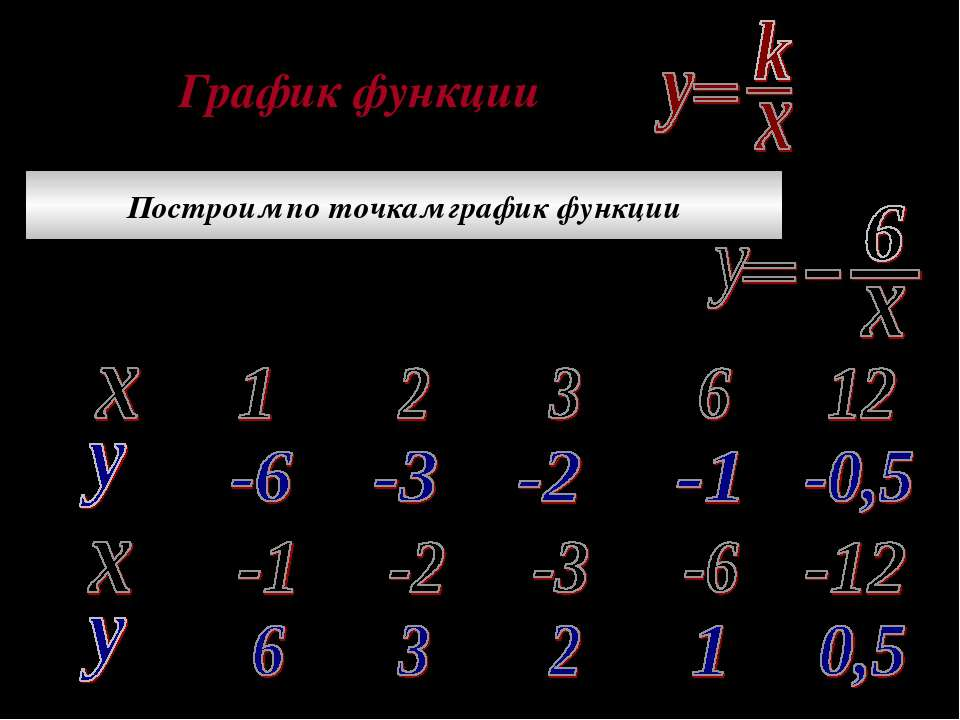 График функции Построим по точкам график функции