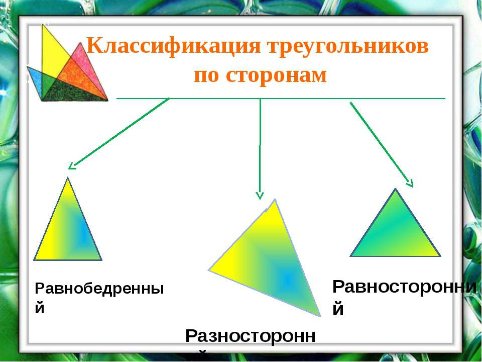 Классификация треугольников по сторонам Равнобедренный Разносторонний Равност...