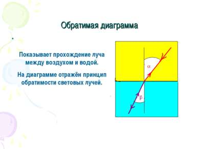 Обратимая диаграмма Показывает прохождение луча между воздухом и водой. На ди...