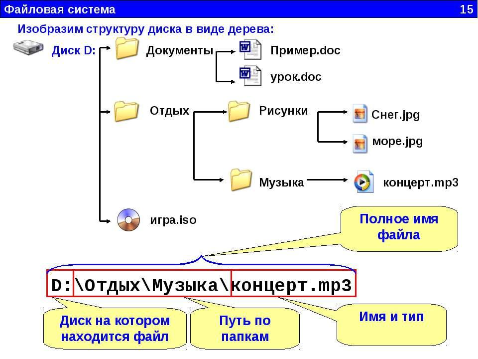 Файловая система 15 D:\Отдых\Музыка\концерт.mp3 Диск на котором находится фай...