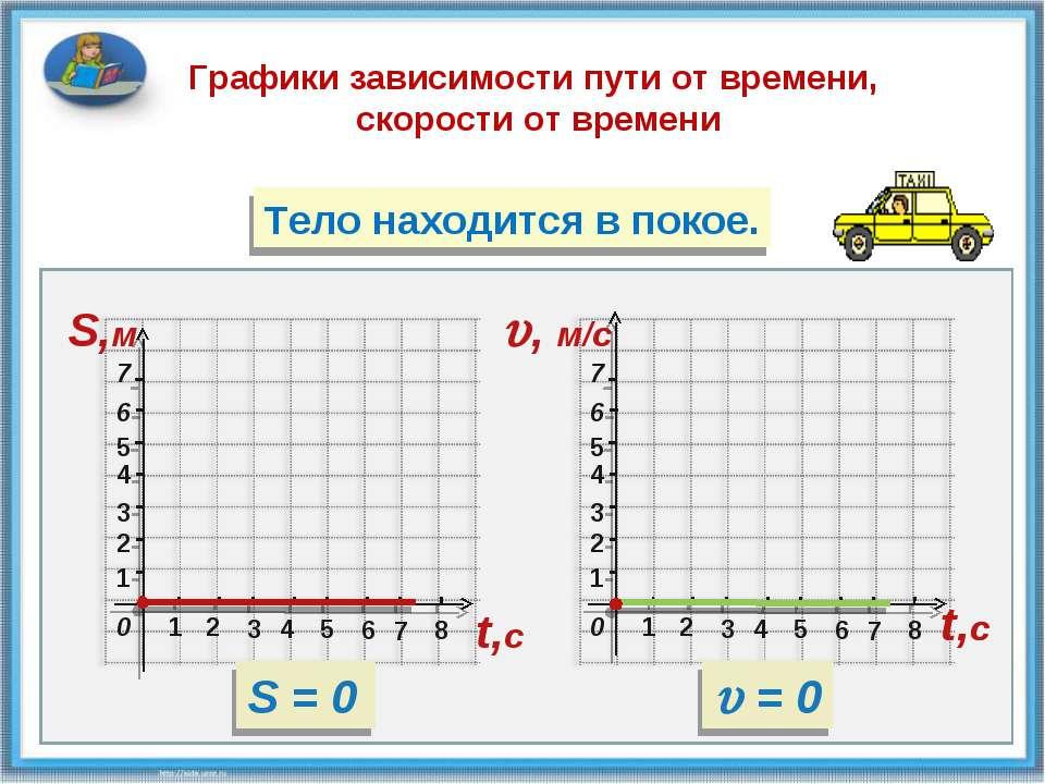 2 3 1 1 4 5 6 7 2 3 4 6 5 7 8 S,м 0 2 3 1 1 4 5 6 7 2 3 4 6 5 7 8 t,с , м/c 0...