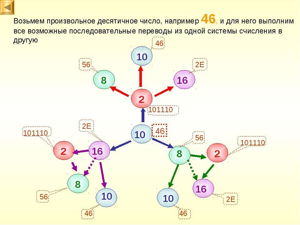 2 8 10 16 10 16 16 2 2 8 8 10 10 Возьмем произвольное десятичное число, напри...