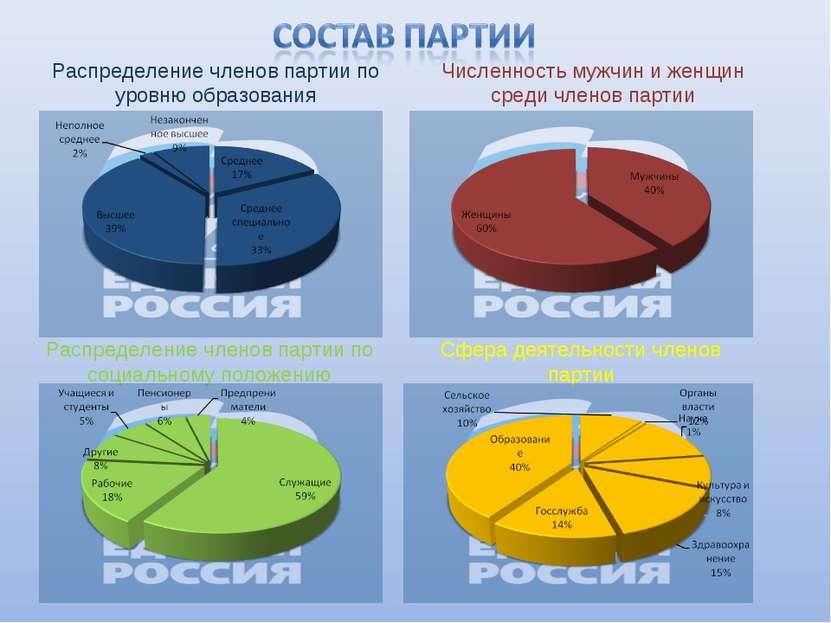 Распределение членов партии по уровню образования Численность мужчин и женщин...