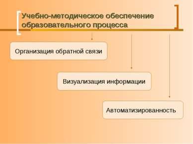Учебно-методическое обеспечение образовательного процесса Организация обратно...