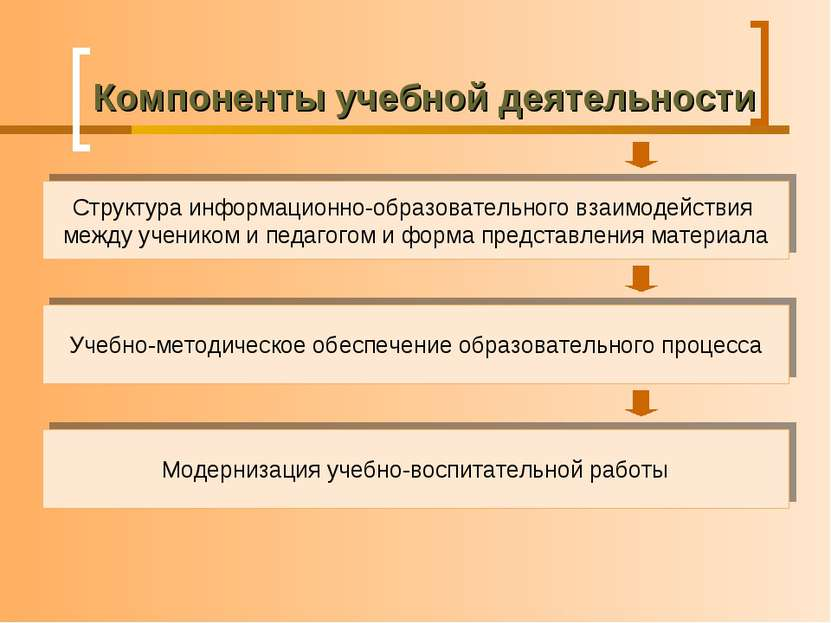 Компоненты учебной деятельности Структура информационно-образовательного взаи...