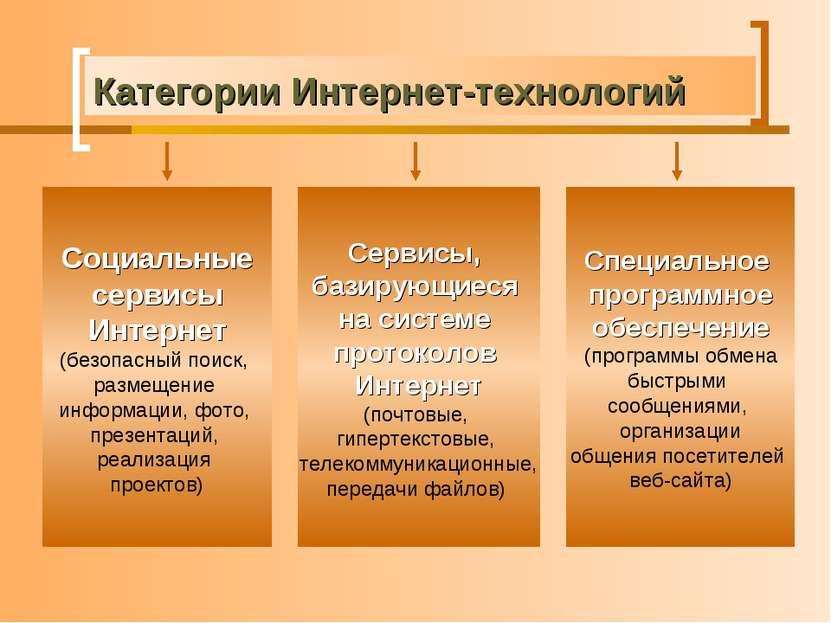 Категории Интернет-технологий Социальные сервисы Интернет (безопасный поиск, ...