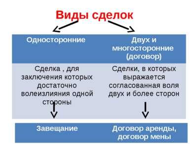 Виды сделок Односторонние Двух и многосторонние (договор) Сделка , для заключ...