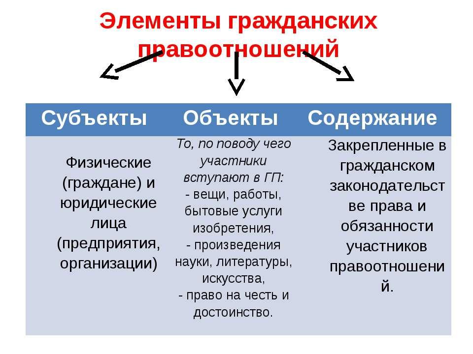 Элементы гражданских правоотношений Субъекты Объекты Содержание Физические (г...