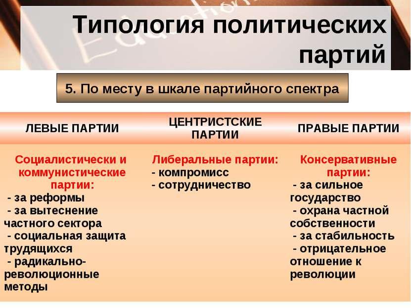 Типология политических партий 5. По месту в шкале партийного спектра