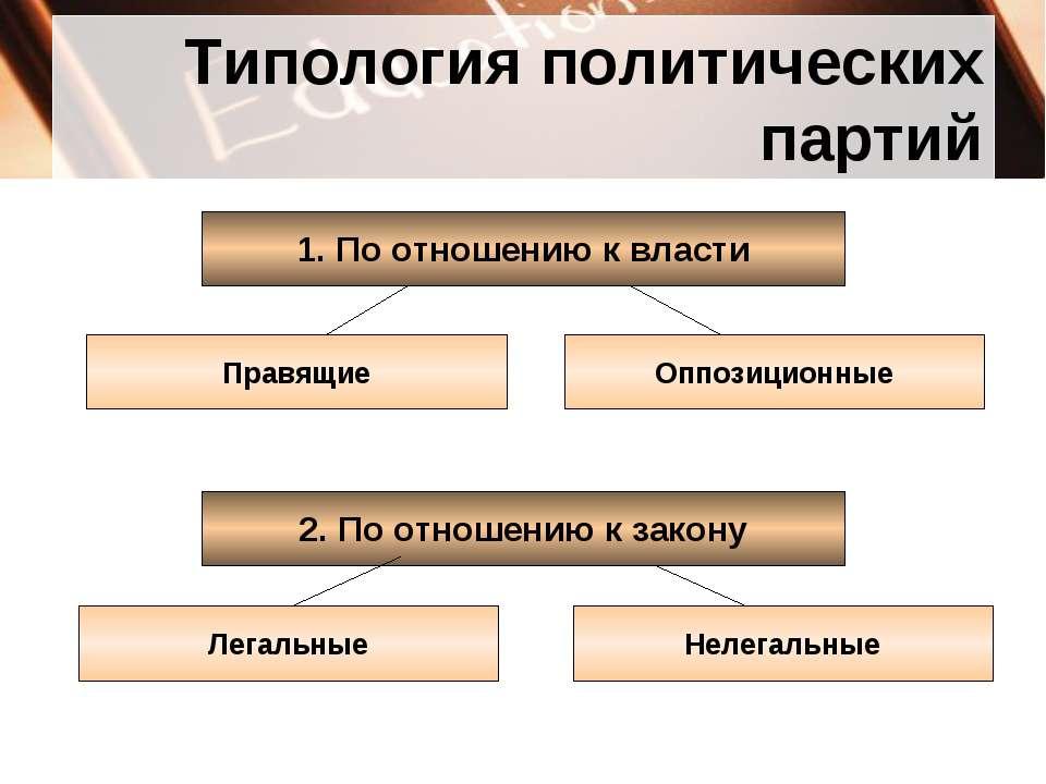 Типология политических партий 1. По отношению к власти Правящие Оппозиционные...