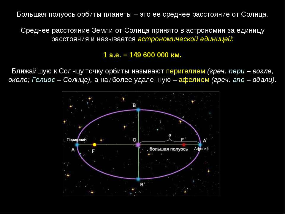 Большая полуось орбиты планеты – это ее среднее расстояние от Солнца. Среднее...